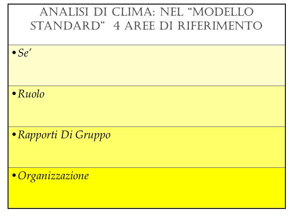 Organizzazione Rapporti Di Gruppo Ruolo Se ANALISI DI CLIMA: nel modello standard 4 AREE DI RIFERIMENTO