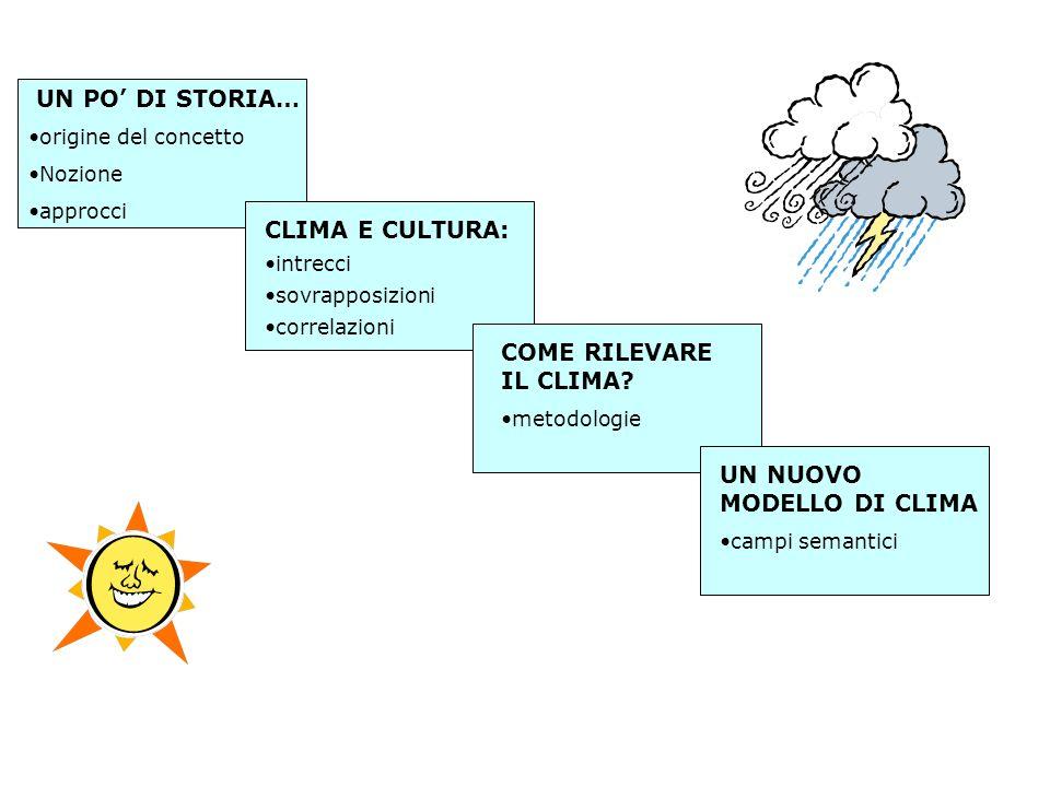 UN PO DI STORIA… origine del concetto Nozione approcci CLIMA E CULTURA: intrecci sovrapposizioni correlazioni COME RILEVARE IL CLIMA? metodologie UN N