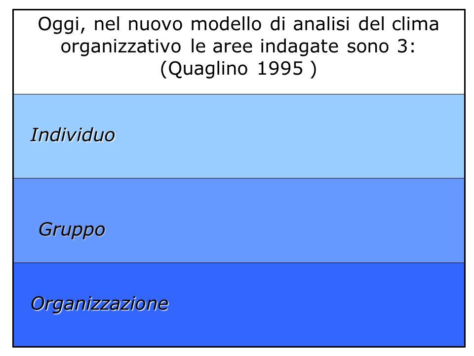 Organizzazione Organizzazione Individuo Individuo Oggi, nel nuovo modello di analisi del clima organizzativo le aree indagate sono 3: (Quaglino 1995 )