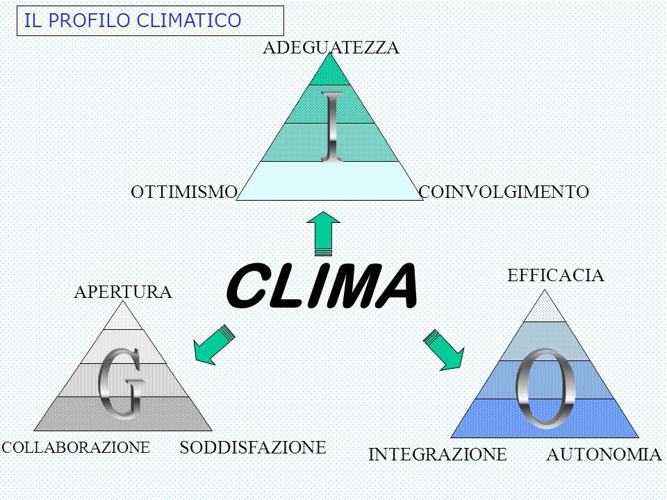 ADEGUATEZZA OTTIMISMOCOINVOLGIMENTO CLIMA APERTURA EFFICACIA SODDISFAZIONE COLLABORAZIONE INTEGRAZIONEAUTONOMIA IL PROFILO CLIMATICO