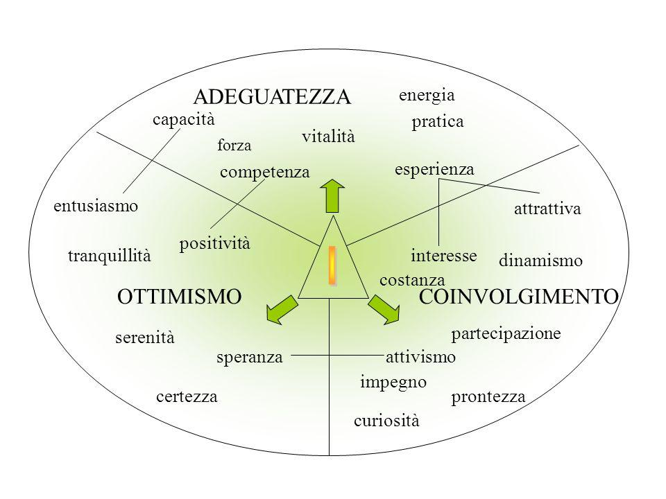 OTTIMISMO forza esperienza pratica vitalità capacità competenza energia entusiasmo positività ADEGUATEZZA speranza serenità tranquillità certezza atti