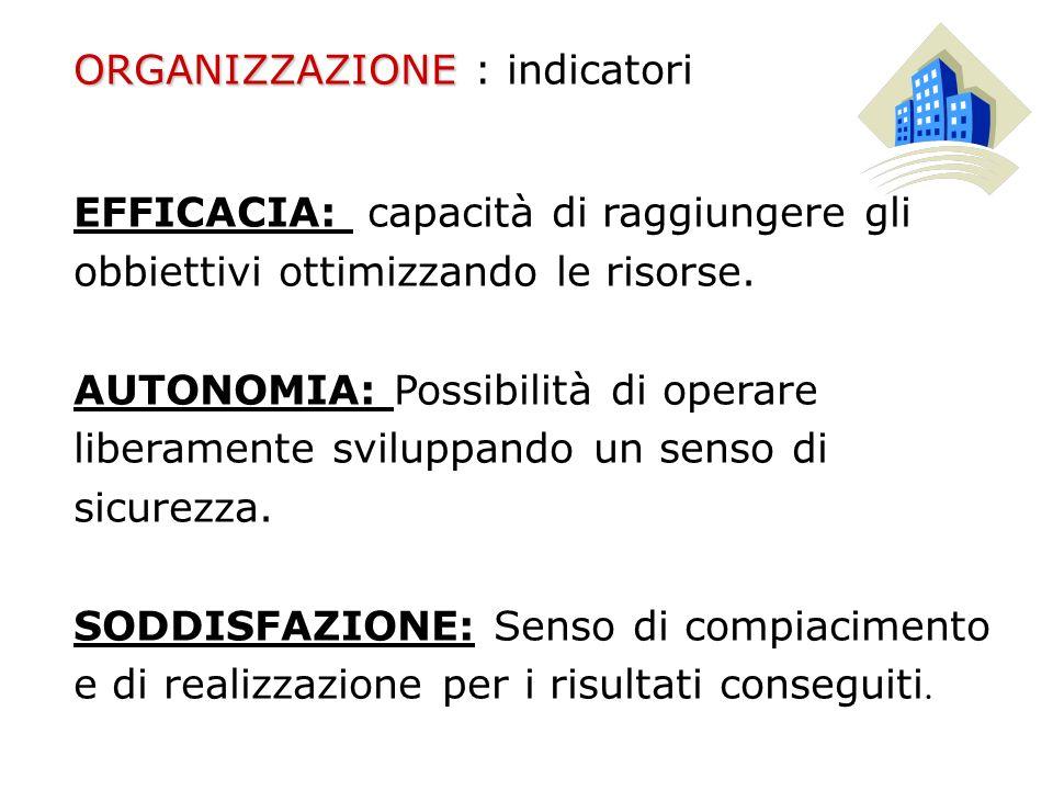 ORGANIZZAZIONE ORGANIZZAZIONE : indicatori EFFICACIA: capacità di raggiungere gli obbiettivi ottimizzando le risorse. AUTONOMIA: Possibilità di operar