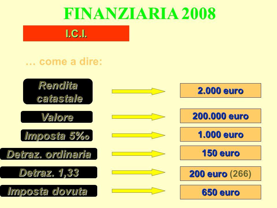 FINANZIARIA 2008 … come a dire: I.C.I. Rendita catastale catastale Valore Imposta 5% o 2.000 euro 200.000 euro 1.000 euro Detraz. ordinaria 150 euro D