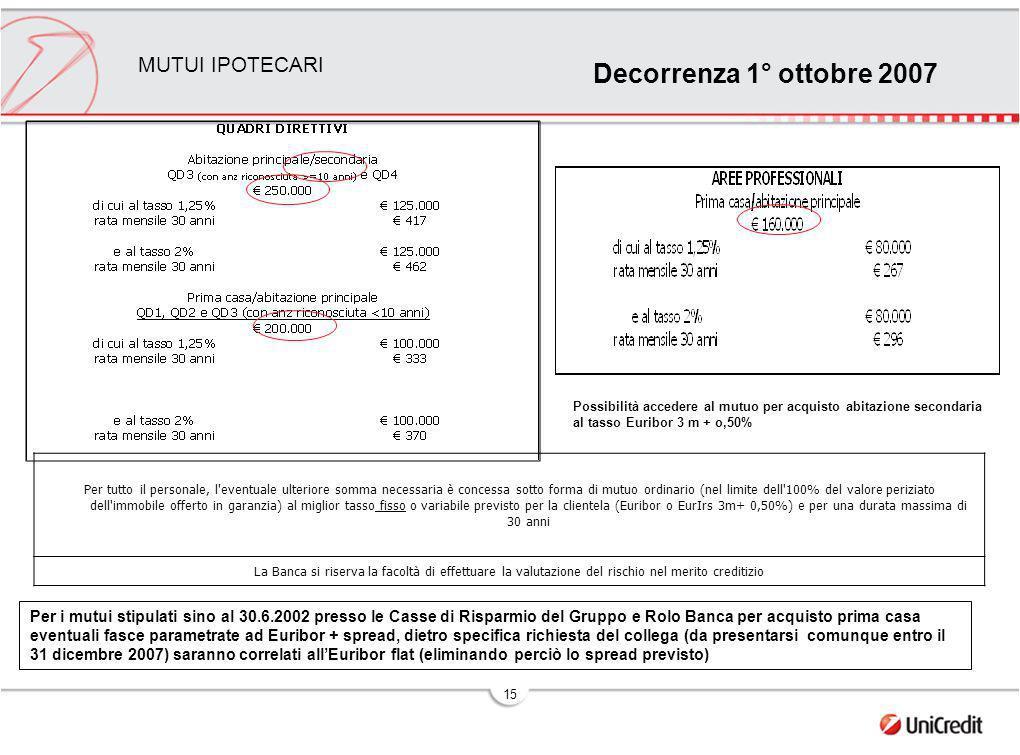 15 MUTUI IPOTECARI Per tutto il personale, l eventuale ulteriore somma necessaria è concessa sotto forma di mutuo ordinario (nel limite dell 100% del valore periziato dell immobile offerto in garanzia) al miglior tasso fisso o variabile previsto per la clientela (Euribor o EurIrs 3m+ 0,50%) e per una durata massima di 30 anni La Banca si riserva la facoltà di effettuare la valutazione del rischio nel merito creditizio Possibilità accedere al mutuo per acquisto abitazione secondaria al tasso Euribor 3 m + o,50% Per i mutui stipulati sino al 30.6.2002 presso le Casse di Risparmio del Gruppo e Rolo Banca per acquisto prima casa eventuali fasce parametrate ad Euribor + spread, dietro specifica richiesta del collega (da presentarsi comunque entro il 31 dicembre 2007) saranno correlati allEuribor flat (eliminando perciò lo spread previsto) Decorrenza 1° ottobre 2007
