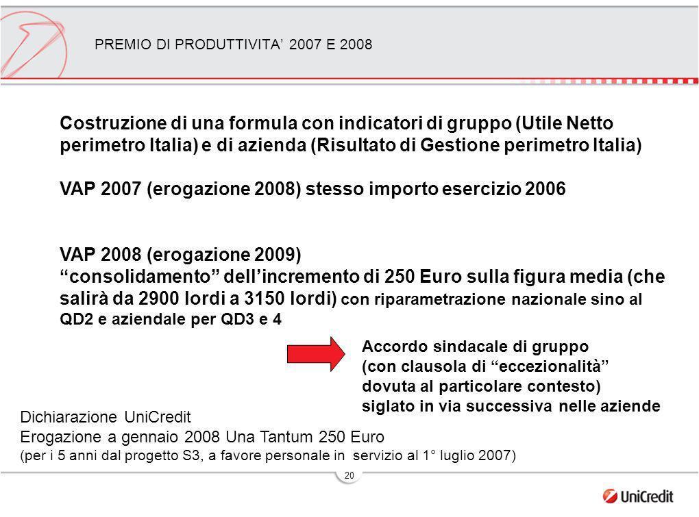 20 PREMIO DI PRODUTTIVITA 2007 E 2008 Accordo sindacale di gruppo (con clausola di eccezionalità dovuta al particolare contesto) siglato in via successiva nelle aziende Costruzione di una formula con indicatori di gruppo (Utile Netto perimetro Italia) e di azienda (Risultato di Gestione perimetro Italia) VAP 2007 (erogazione 2008) stesso importo esercizio 2006 VAP 2008 (erogazione 2009) consolidamento dellincremento di 250 Euro sulla figura media (che salirà da 2900 lordi a 3150 lordi) con riparametrazione nazionale sino al QD2 e aziendale per QD3 e 4 Dichiarazione UniCredit Erogazione a gennaio 2008 Una Tantum 250 Euro (per i 5 anni dal progetto S3, a favore personale in servizio al 1° luglio 2007)