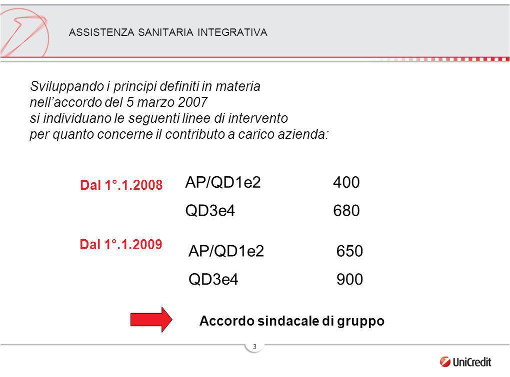 3 ASSISTENZA SANITARIA INTEGRATIVA Dal 1°.1.2008 Accordo sindacale di gruppo AP/QD1e2400 QD3e4680 Dal 1°.1.2009 AP/QD1e2650 QD3e4900 Sviluppando i principi definiti in materia nellaccordo del 5 marzo 2007 si individuano le seguenti linee di intervento per quanto concerne il contributo a carico azienda: