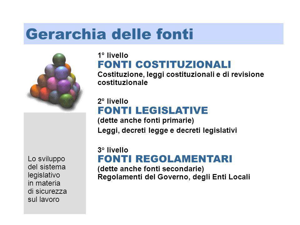 1° livello FONTI COSTITUZIONALI Costituzione, leggi costituzionali e di revisione costituzionale 2° livello FONTI LEGISLATIVE (dette anche fonti prima