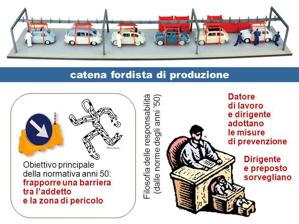 catena fordista di produzione Obiettivo principale della normativa anni 50: frapporre una barriera tra laddetto e la zona di pericolo Datore di lavoro