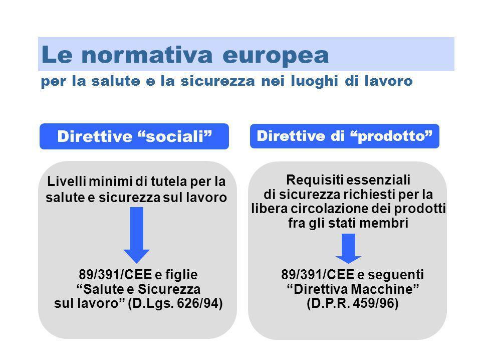Direttive sociali Direttive di prodotto Livelli minimi di tutela per la salute e sicurezza sul lavoro 89/391/CEE e figlie Salute e Sicurezza sul lavor