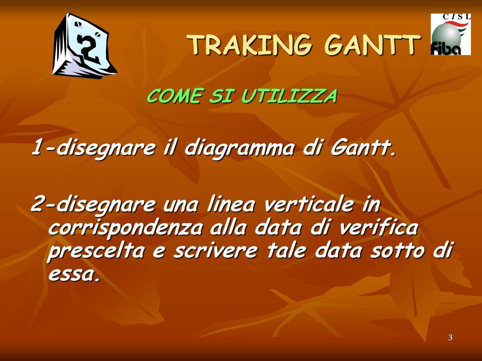 3 COME SI UTILIZZA 1-disegnare il diagramma di Gantt. 2-disegnare una linea verticale in corrispondenza alla data di verifica prescelta e scrivere tal
