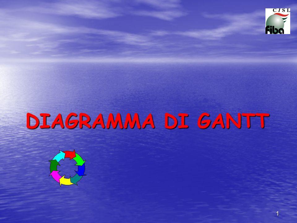 1 DIAGRAMMA DI GANTT