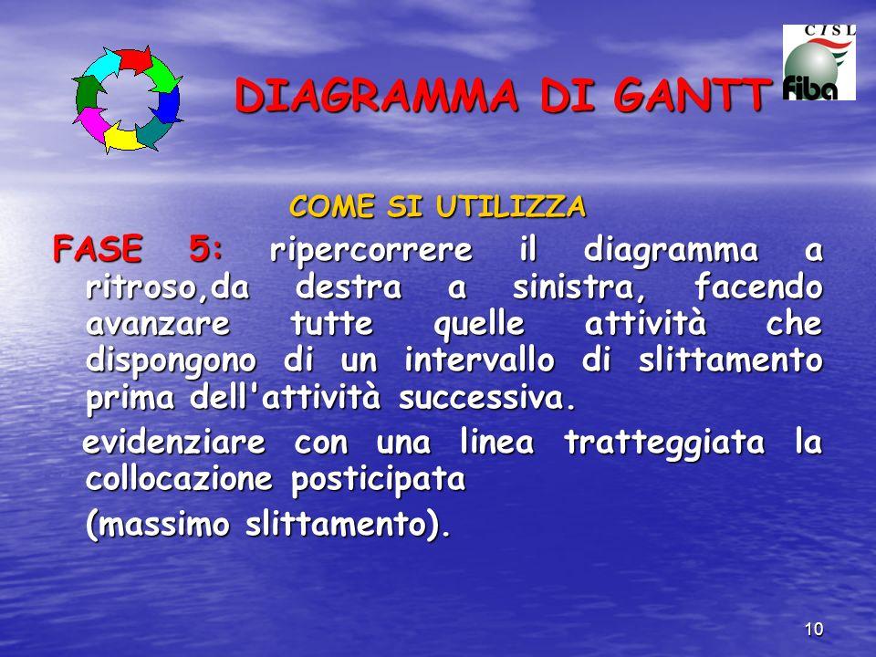 11 DIAGRAMMA DI GANTT 1234567891011121314151617181920Settimane A B E D C H G F A B C D C F D E