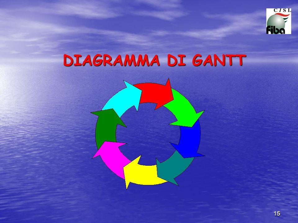 15 DIAGRAMMA DI GANTT