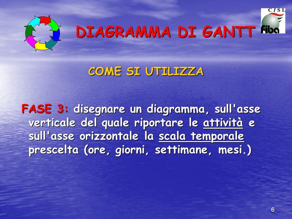 6 DIAGRAMMA DI GANTT COME SI UTILIZZA FASE 3: disegnare un diagramma, sull'asse verticale del quale riportare le attività e sull'asse orizzontale la s