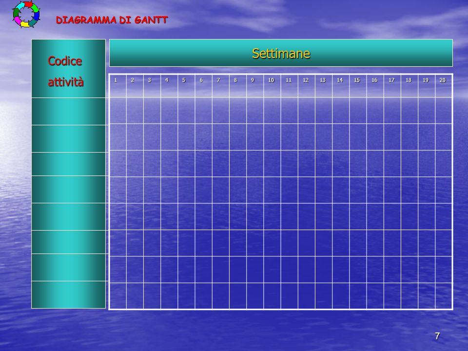 7 DIAGRAMMA DI GANTT 1234567891011121314151617181920Settimane Codiceattività