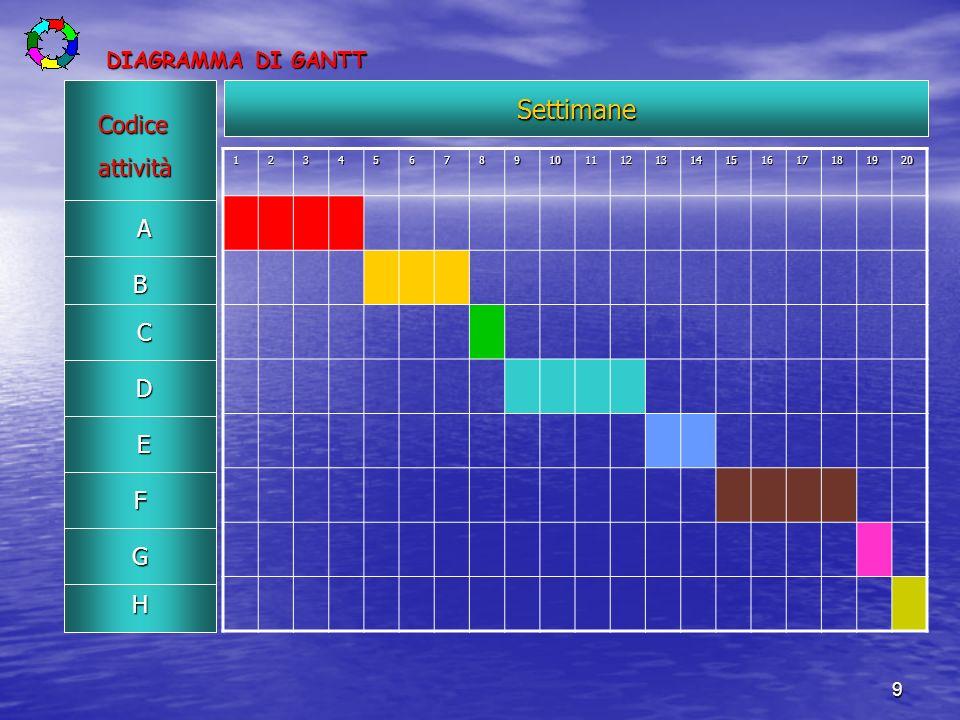 9 DIAGRAMMA DI GANTT 1234567891011121314151617181920Settimane Codiceattività A B C D E F G H