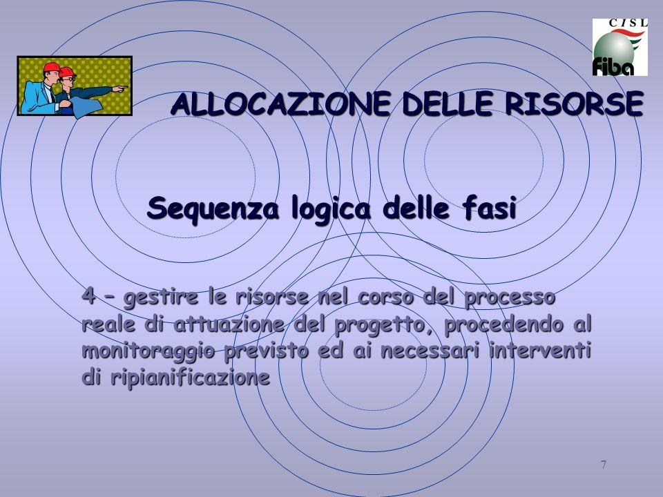 7 ALLOCAZIONE DELLE RISORSE Sequenza logica delle fasi 4 – gestire le risorse nel corso del processo reale di attuazione del progetto, procedendo al monitoraggio previsto ed ai necessari interventi di ripianificazione