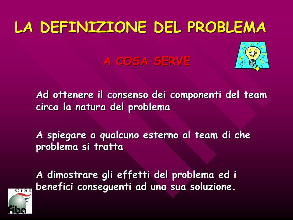 LA DEFINIZIONE DEL PROBLEMA A COSA SERVE Ad ottenere il consenso dei componenti del team circa la natura del problema A spiegare a qualcuno esterno al