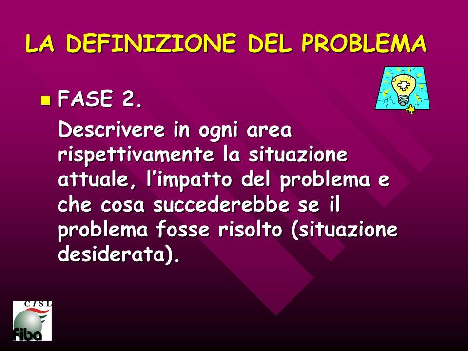 LA DEFINIZIONE DEL PROBLEMA FASE 2. FASE 2. Descrivere in ogni area rispettivamente la situazione attuale, limpatto del problema e che cosa succedereb