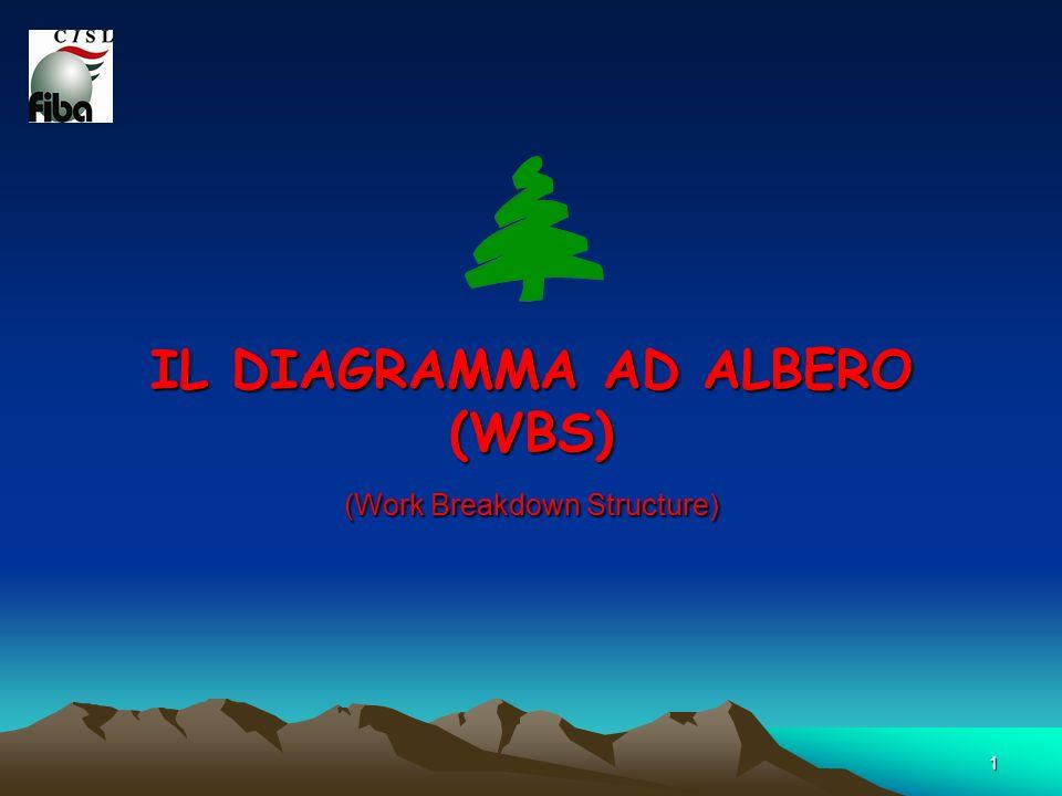 1 IL DIAGRAMMA AD ALBERO (WBS) (Work Breakdown Structure)