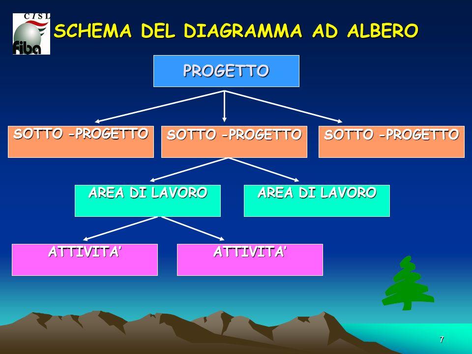 7 SCHEMA DEL DIAGRAMMA AD ALBERO PROGETTO SOTTO -PROGETTO AREA DI LAVORO ATTIVITAATTIVITA