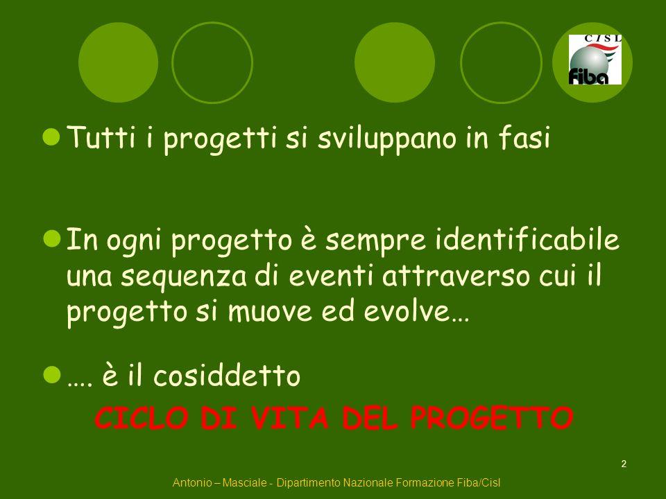 2 Tutti i progetti si sviluppano in fasi Antonio – Masciale - Dipartimento Nazionale Formazione Fiba/Cisl In ogni progetto è sempre identificabile una