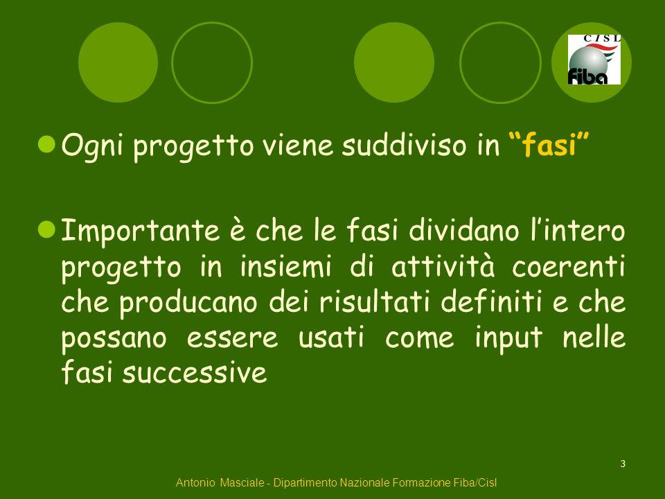 3 Ogni progetto viene suddiviso in fasi Importante è che le fasi dividano lintero progetto in insiemi di attività coerenti che producano dei risultati