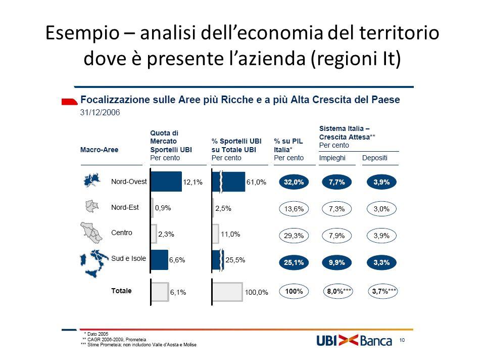 Esempio – analisi delleconomia del territorio dove è presente lazienda (regioni It)