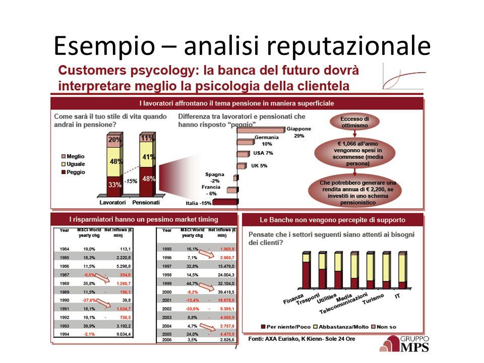 Esempio – analisi reputazionale