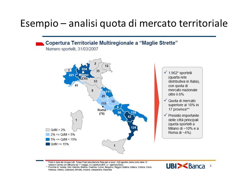 Esempio – analisi quota di mercato territoriale