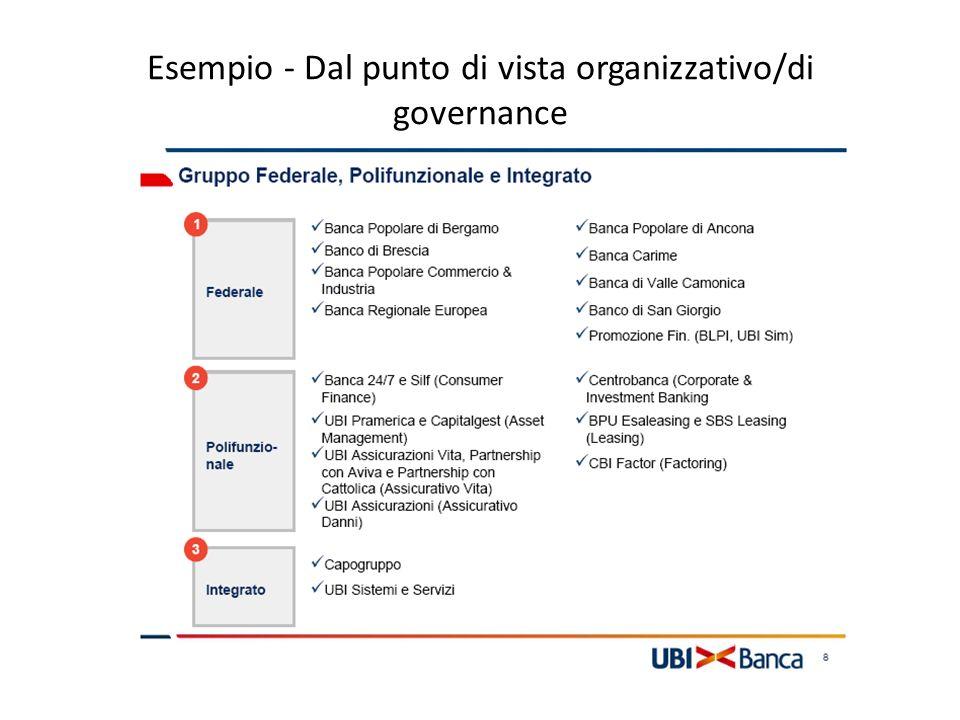 Esempio - Dal punto di vista organizzativo/di governance
