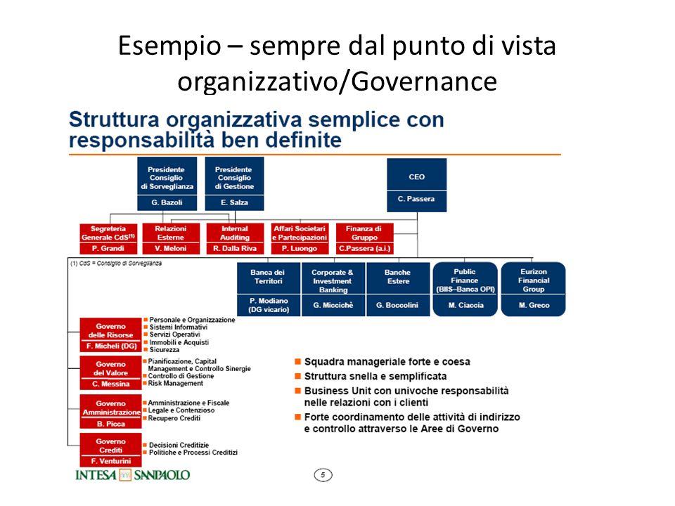 Esempio – sempre dal punto di vista organizzativo/Governance