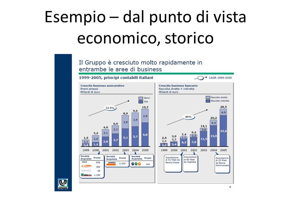 Esempio – dal punto di vista economico, storico