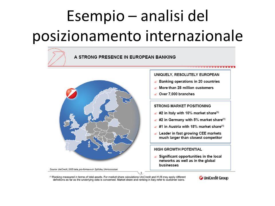 Esempio – analisi del posizionamento internazionale