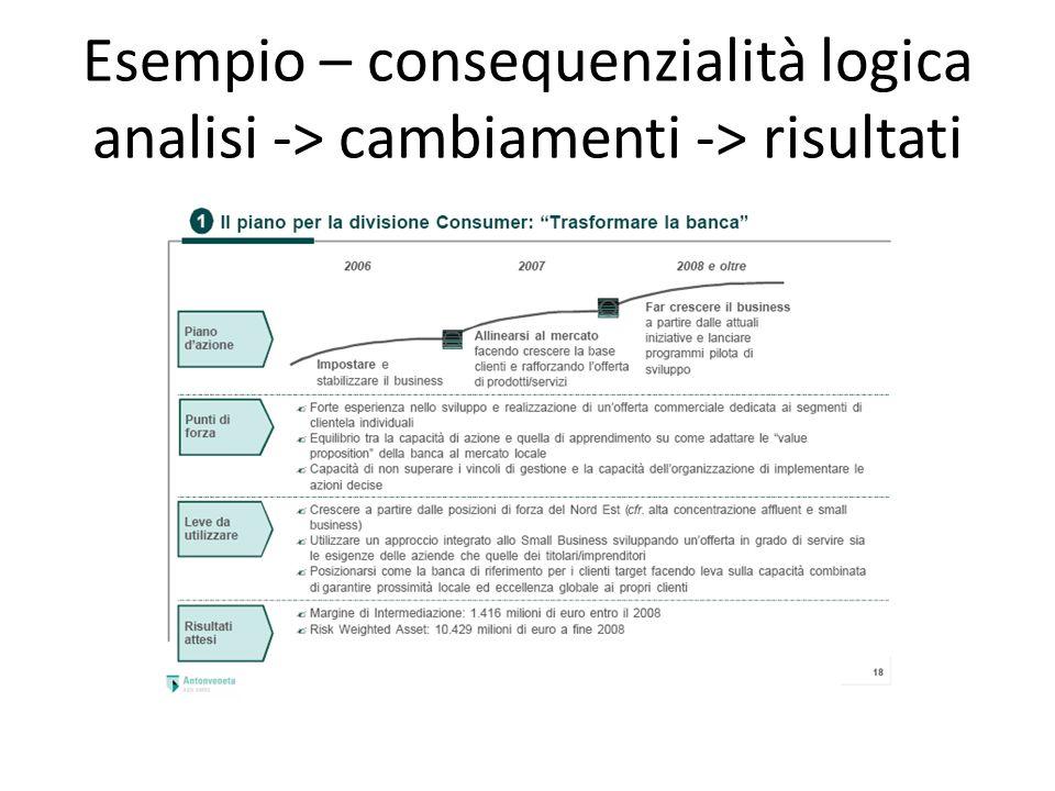 Esempio – consequenzialità logica analisi -> cambiamenti -> risultati