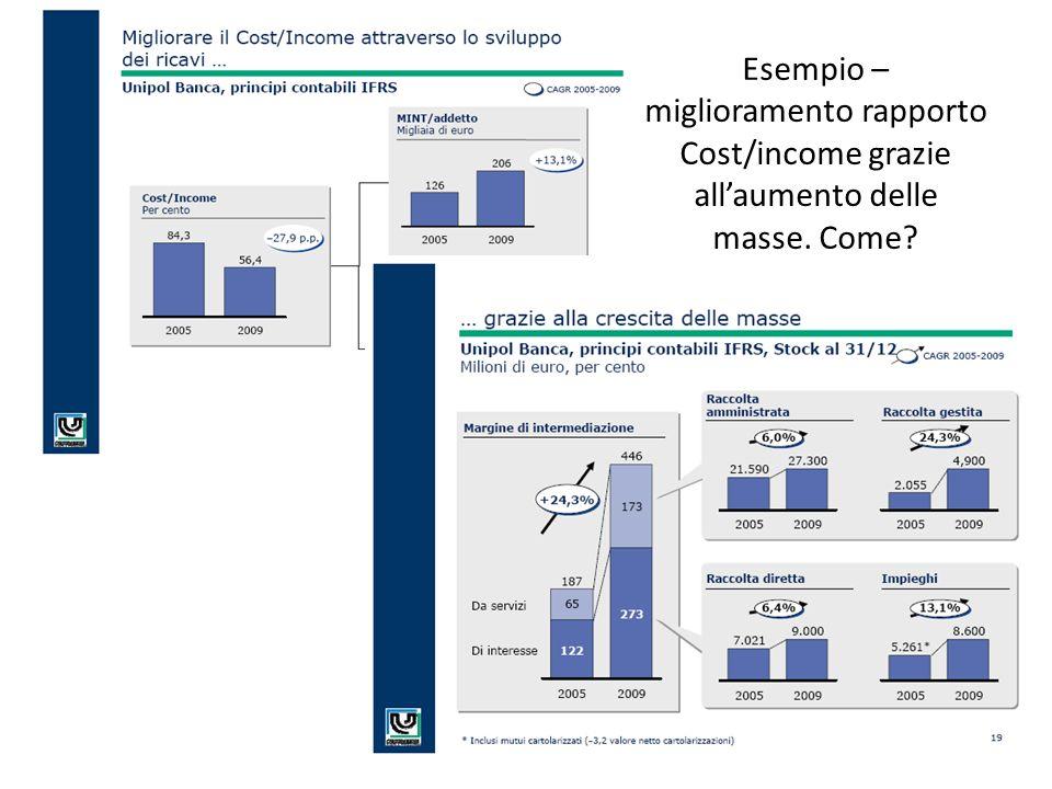 Esempio – miglioramento rapporto Cost/income grazie allaumento delle masse. Come?