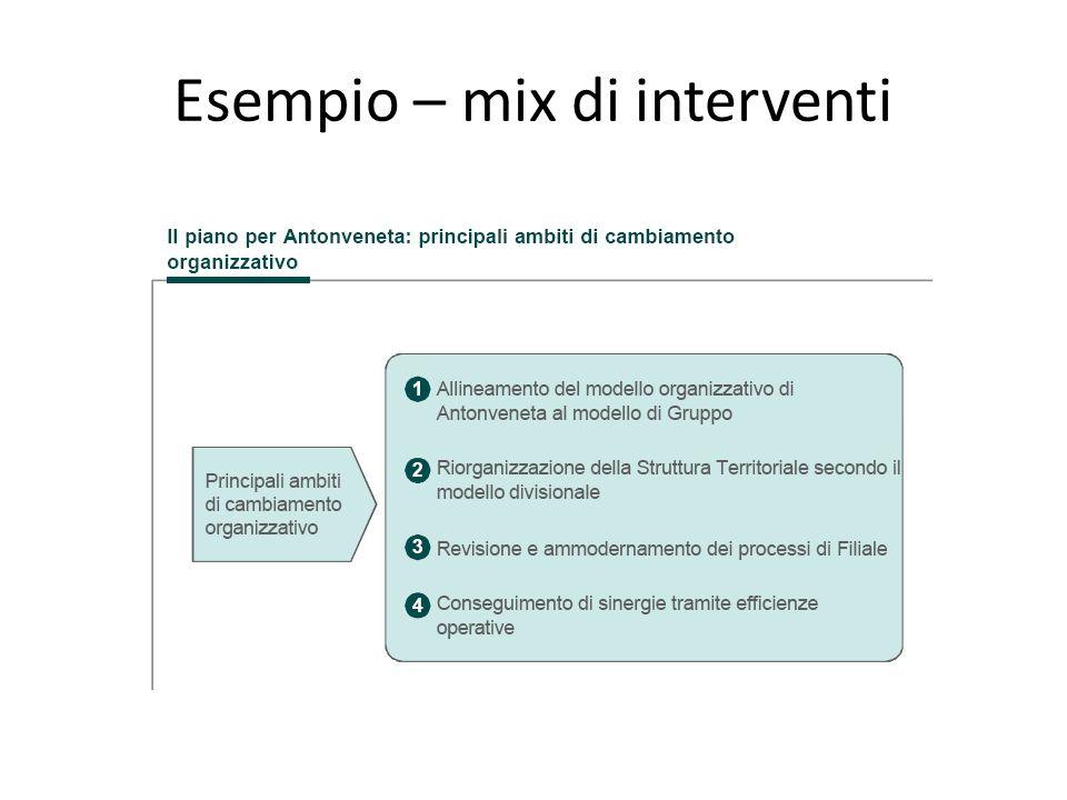 Esempio – mix di interventi