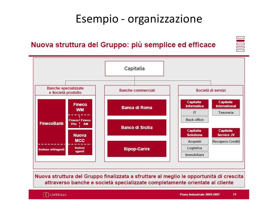 Esempio - organizzazione