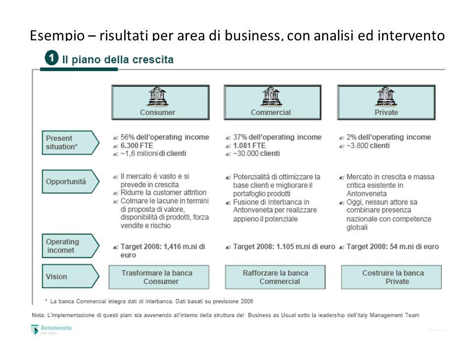 Esempio – risultati per area di business, con analisi ed intervento