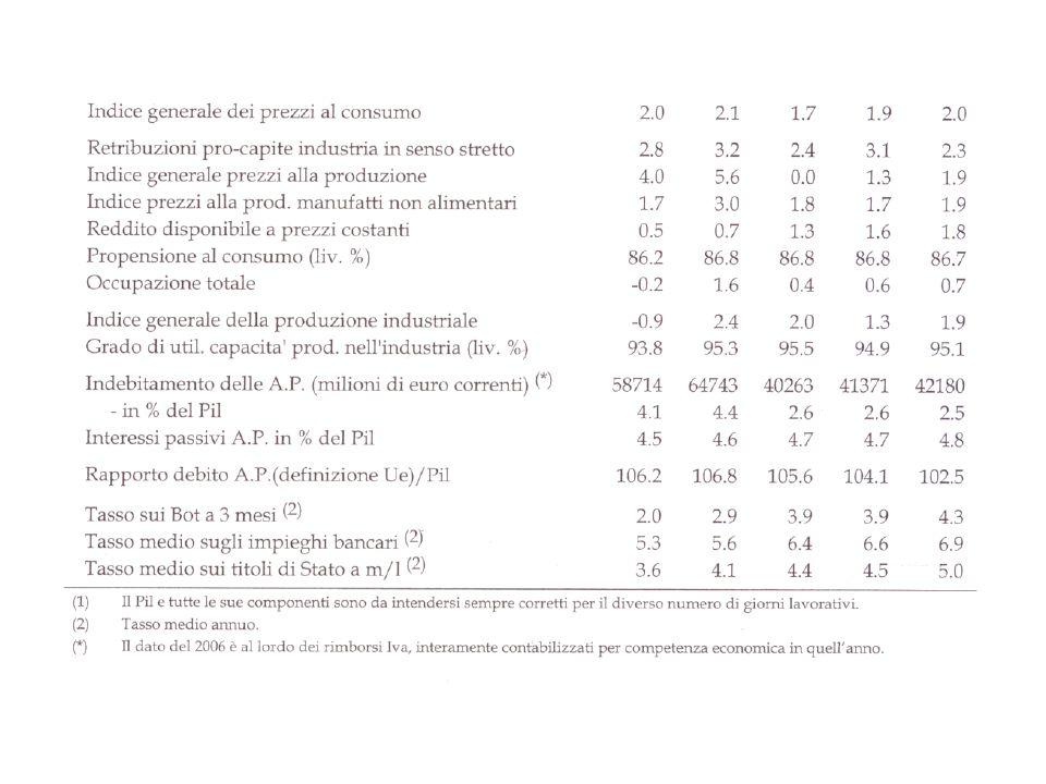 Esempio – analisi principali dati gruppi italiani