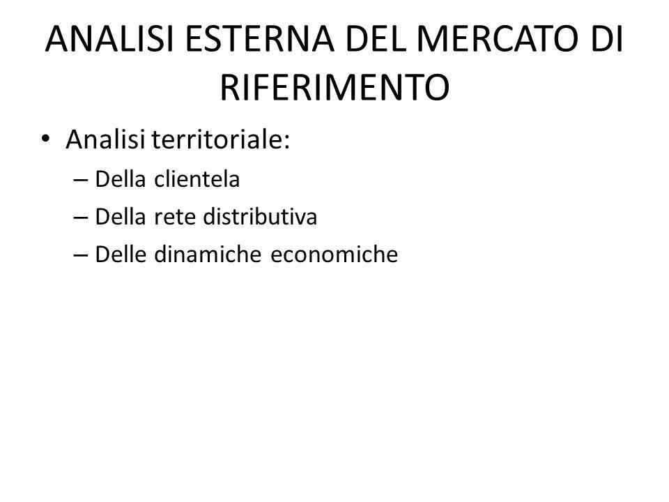 ANALISI ESTERNA DEL MERCATO DI RIFERIMENTO Analisi territoriale: – Della clientela – Della rete distributiva – Delle dinamiche economiche