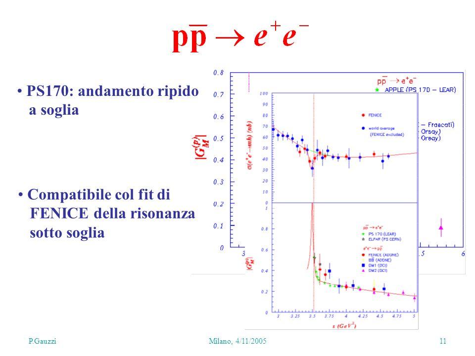 P.GauzziMilano, 4/11/2005 11 PS170: andamento ripido a soglia Compatibile col fit di FENICE della risonanza sotto soglia