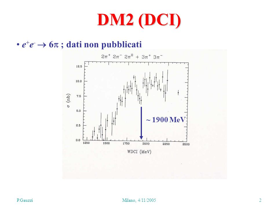 P.GauzziMilano, 4/11/2005 13 BES II Corrected for phase space BW fit: M=1859 MeV, < 30 MeV J PC =0 -+ I=0 altra interpretazione: FSI Non si vede in FSI sfavorita (Phys.Rev.Lett.91(2003)022001)