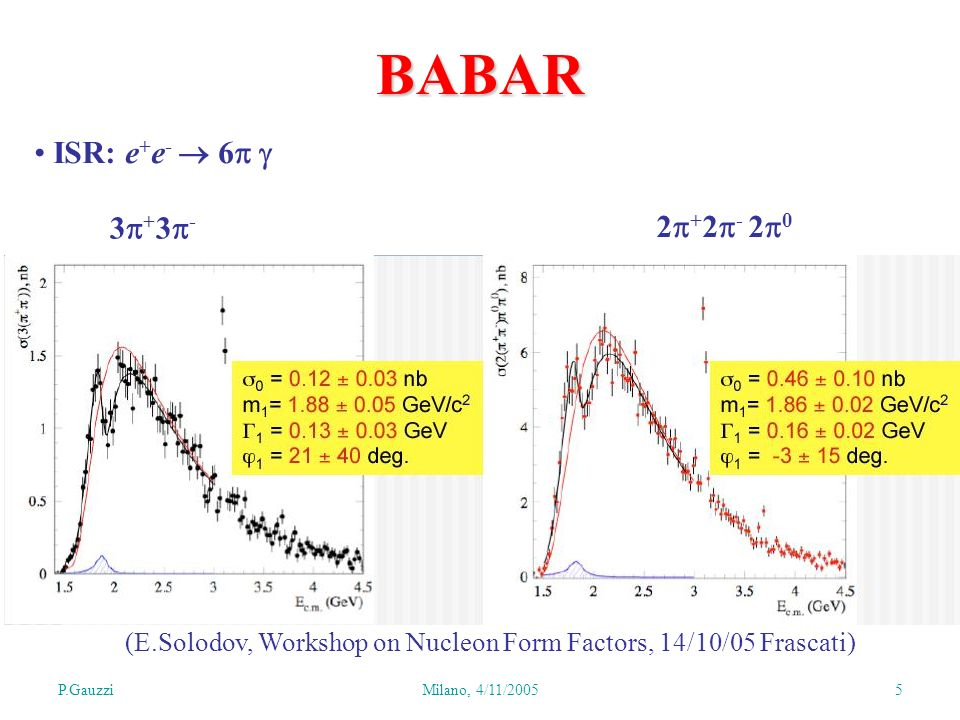 P.GauzziMilano, 4/11/ BABAR ISR: e + e (E.Solodov, Workshop on Nucleon Form Factors, 14/10/05 Frascati)