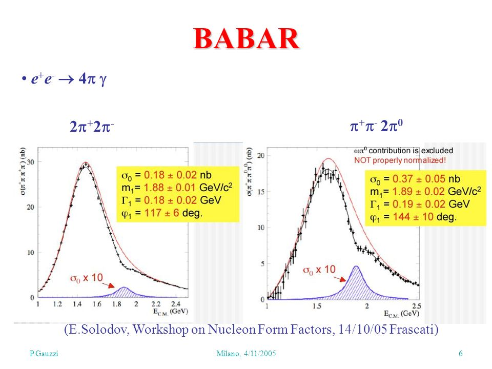 P.GauzziMilano, 4/11/2005 6 BABAR e + e - 4 2 + 2 - + - 2 0 (E.Solodov, Workshop on Nucleon Form Factors, 14/10/05 Frascati)