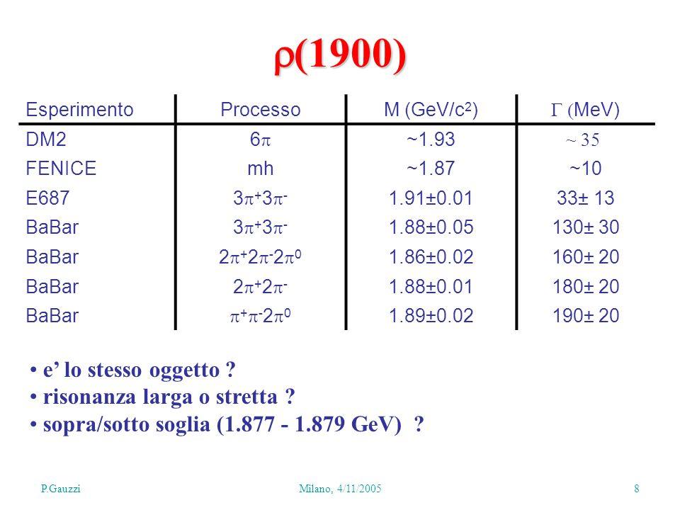 P.GauzziMilano, 4/11/2005 8 EsperimentoProcessoM (GeV/c 2 ) MeV) DM2 6 ~1.93 ~ 35 FENICEmh~1.87~10 E687 3 + 3 - 1.91 0.01 33± 13 BaBar 3 + 3 - 1.88±0.05130± 30 BaBar 2 + 2 - 2 0 1.86±0.02160± 20 BaBar 2 + 2 - 1.88±0.01180± 20 BaBar + - 2 0 1.89±0.02190± 20 e lo stesso oggetto .