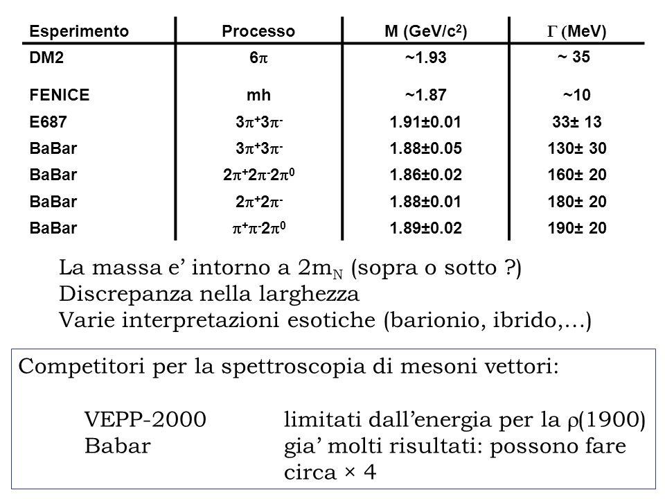 Competitori per la spettroscopia di mesoni vettori: VEPP-2000limitati dallenergia per la (1900) Babargia molti risultati: possono fare circa × 4 EsperimentoProcessoM (GeV/c 2 ) MeV) DM2 6 ~1.93 ~ 35 FENICEmh~1.87~10 E687 3 + 3 - 1.91 0.01 33± 13 BaBar 3 + 3 - 1.88±0.05130± 30 BaBar 2 + 2 - 2 0 1.86±0.02160± 20 BaBar 2 + 2 - 1.88±0.01180± 20 BaBar + - 2 0 1.89±0.02190± 20 La massa e intorno a 2m N (sopra o sotto ) Discrepanza nella larghezza Varie interpretazioni esotiche (barionio, ibrido,…)