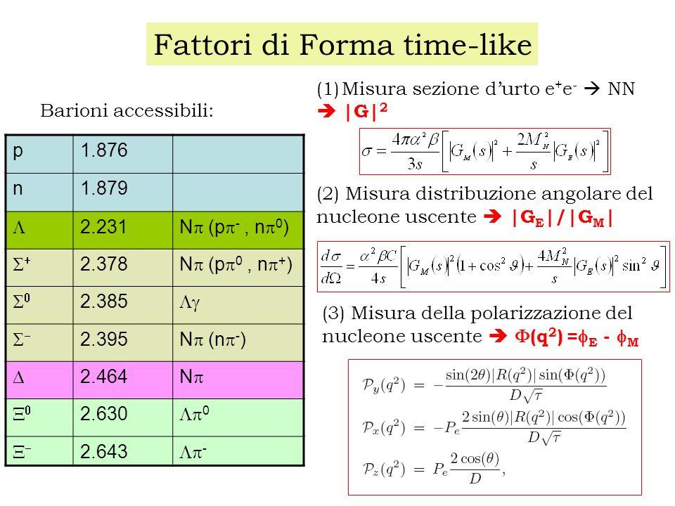 Fattori di Forma time-like p1.876 n1.879 2.231 N (p -, n 0 ) 2.378 N (p 0, n + ) 2.385 2.395 N (n - ) 2.464 N 2.630 0 2.643 - (1)Misura sezione durto e + e - NN |G| 2 (2) Misura distribuzione angolare del nucleone uscente |G E |/|G M | (3) Misura della polarizzazione del nucleone uscente (q 2 ) = E - M Barioni accessibili: