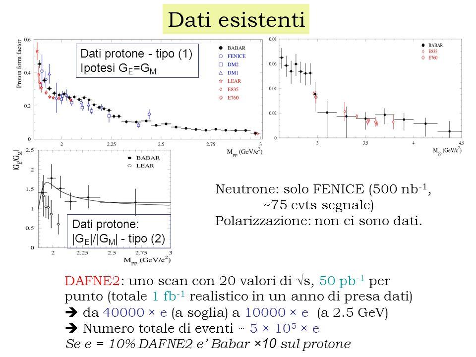 Dati esistenti Dati protone - tipo (1) Ipotesi G E =G M Dati protone: |G E |/|G M | - tipo (2) DAFNE2: uno scan con 20 valori di s, 50 pb -1 per punto (totale 1 fb -1 realistico in un anno di presa dati) da 40000 × e (a soglia) a 10000 × e (a 2.5 GeV) Numero totale di eventi ~ 5 × 10 5 × e Se e = 10% DAFNE2 e Babar ×10 sul protone Neutrone: solo FENICE (500 nb -1, ~75 evts segnale) Polarizzazione: non ci sono dati.