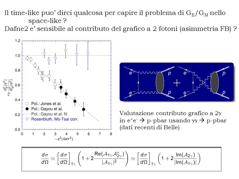 Il time-like puo dirci qualcosa per capire il problema di G E /G M nello space-like ? Dafne2 e sensibile al contributo del grafico a 2 fotoni (asimmet